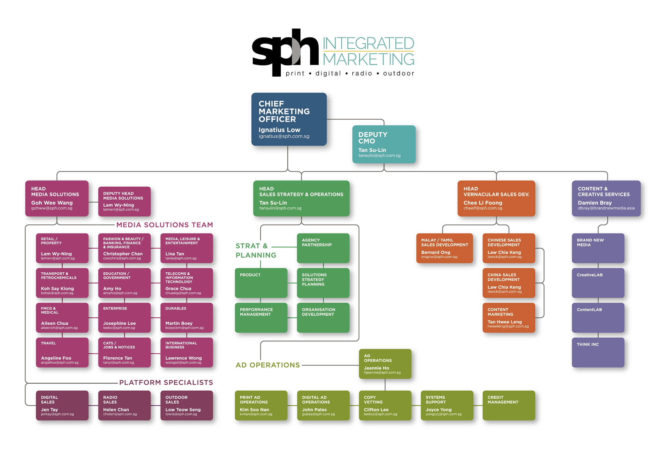 Sph Integrated Marketing Org Chart 2018